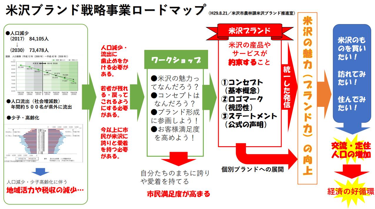 米沢ブランド戦略事業ロードマップ