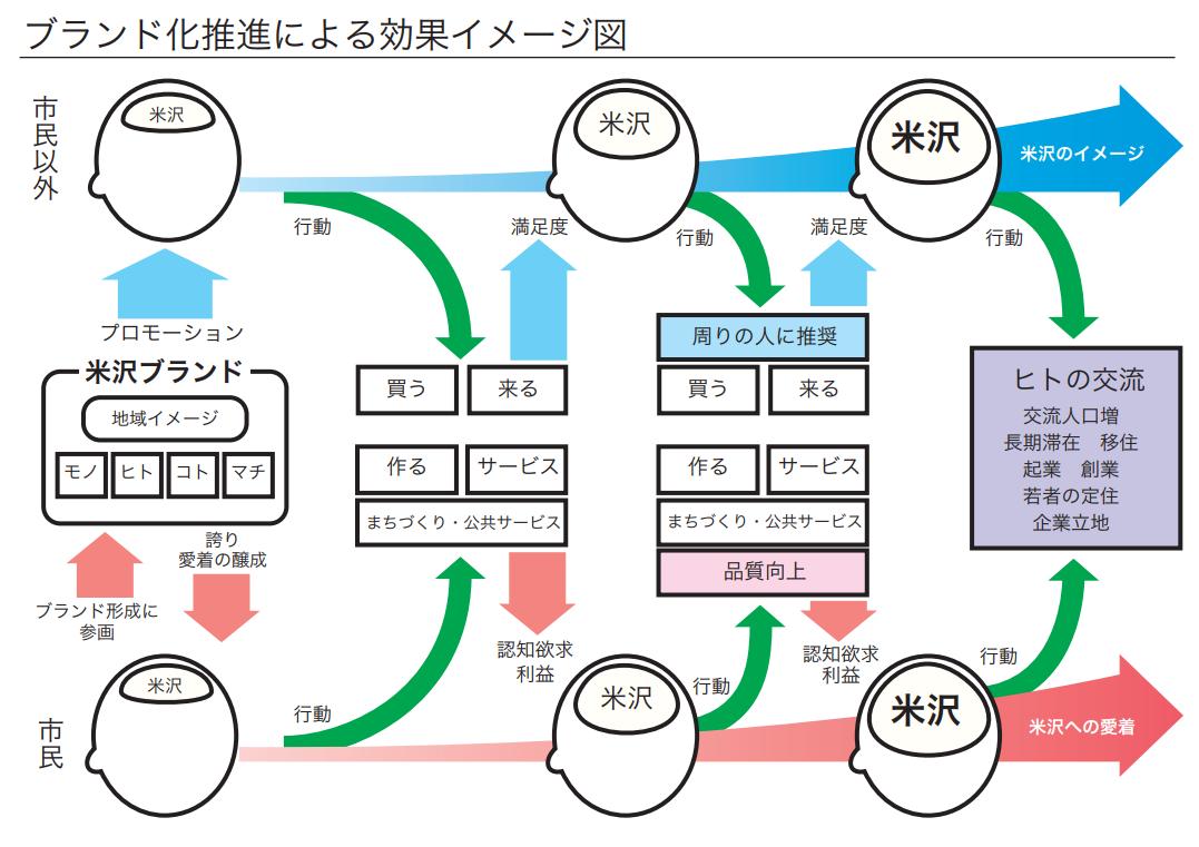 ブランド化推進による効果イメージ図