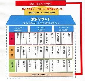 「米沢ブランド」のイメージ
